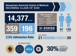 georgetown SoM incoming class 2020 infographic: 14,377 applied, 359 admitted, 196 enrolled, 2.5% admission rate, age range: 21-39, 91 male, 105 female, 31 states