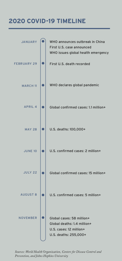 world covid timeline
