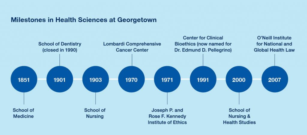 milestones in health sciences at Georgetown timeline: 1851: School of Medicine, 1901: School of dentistry (closed in 1990), 1903: school of nursing, 1970: lombardi cancer center, 1971: kennedy institute of ethics, 1991: center for clinical bioethics, 2000: school of nursing and health studies, 2007: o'neill institute for national and global health law
